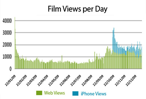 film-views=-per-day