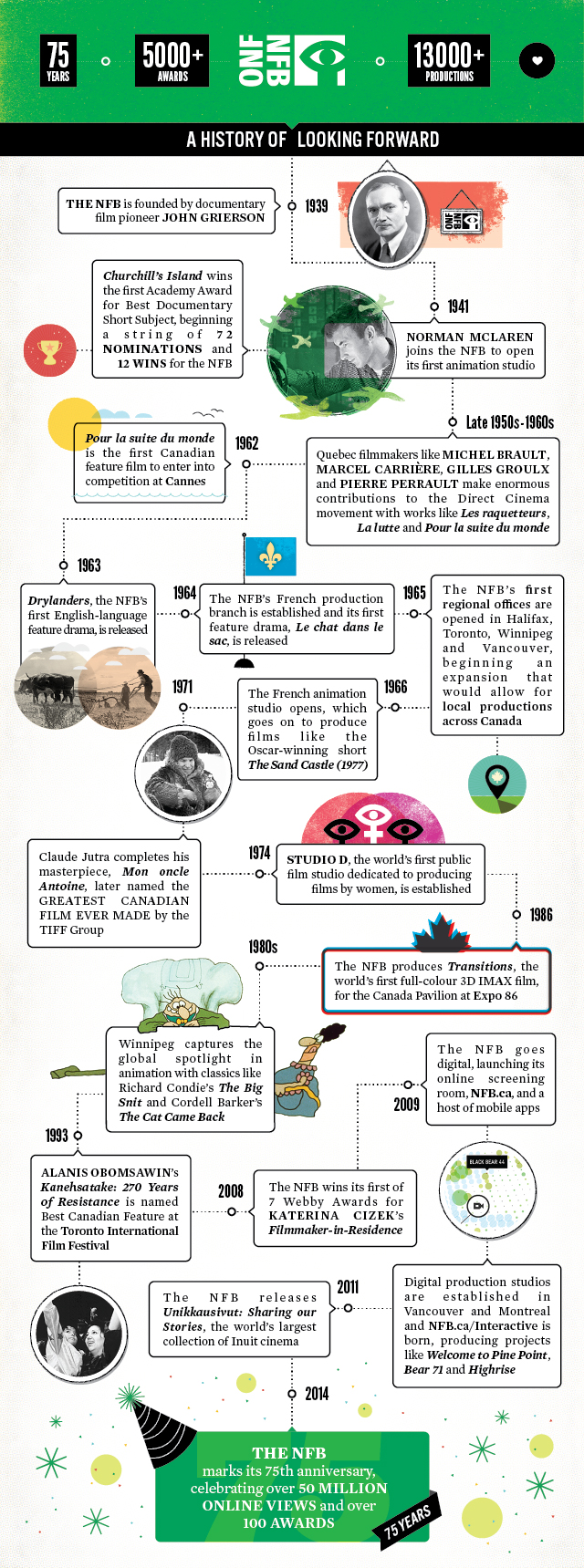 Celebrating 75 years of cinema history with a pretty cool timeline ...
